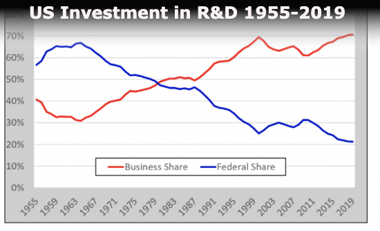 Investment in R&D